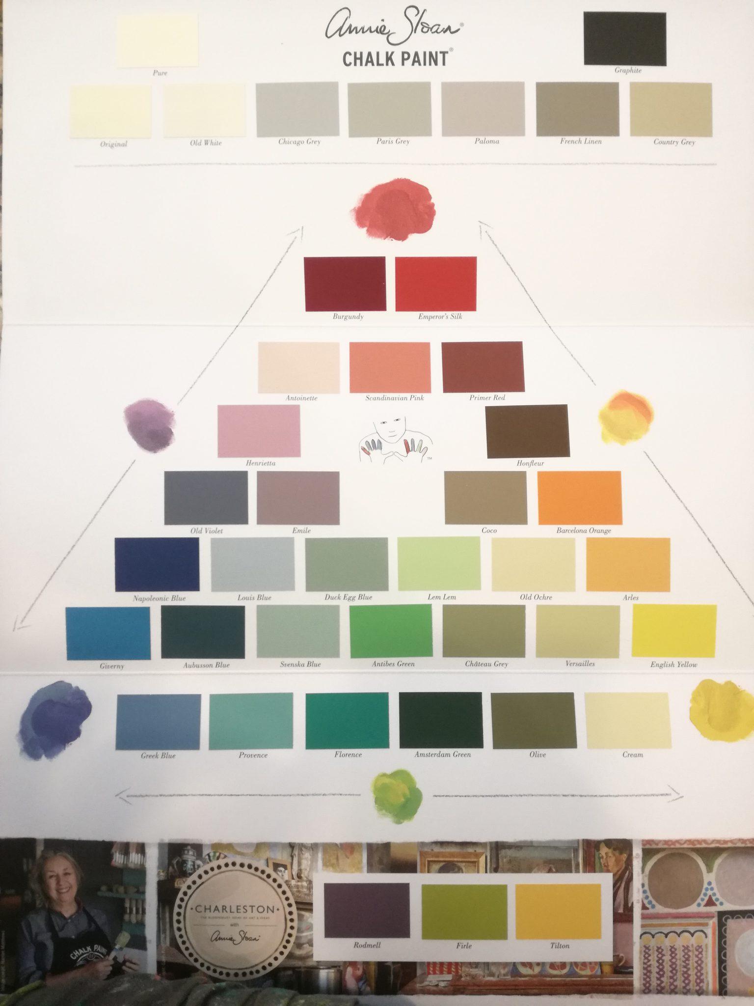 Chalkpaint Annie Sloan - Schwägerlwirtschaft